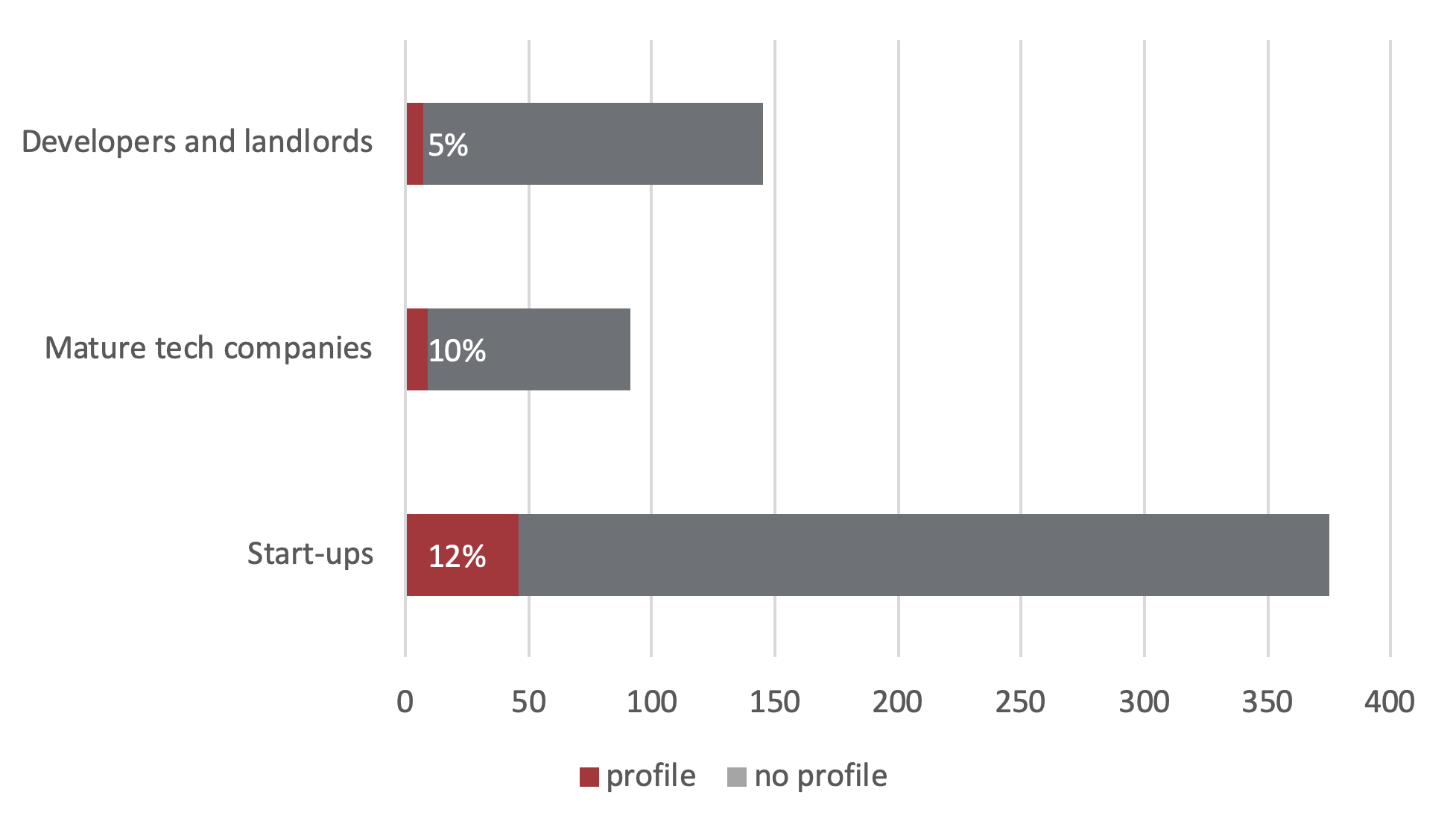 Proportion of participants with full profiles on the official MIPIM PropTech Europe web app